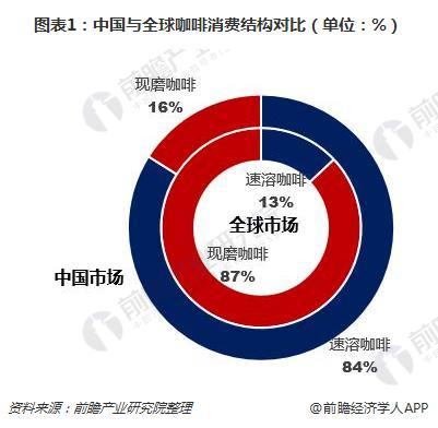 图表1:中国与全球咖啡消费结构对比(单位:%)