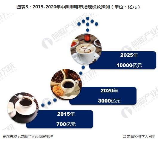 图表5:2015-2020年中国咖啡市场规模及预测(单位:亿元)