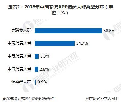 图表2:2018年中国家装APP消费人群类型分布(单位:%)