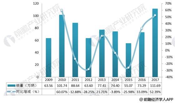 2009-2017年中国重卡销量变化趋势