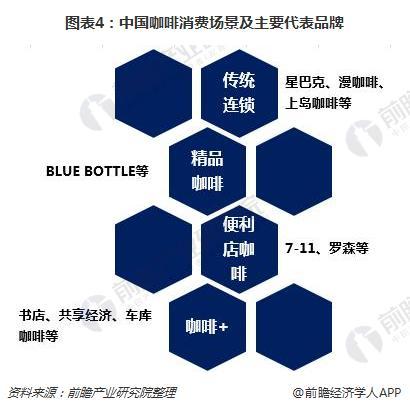 图表4:中国咖啡消费场景及主要代表品牌