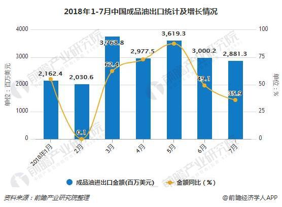 2018年1-7月中国成品油出口统计及增长情况