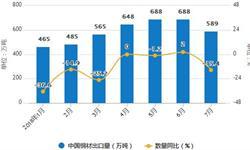 1-7月<em>钢材</em>累计产量为62587.2万吨 累计增长6.6%