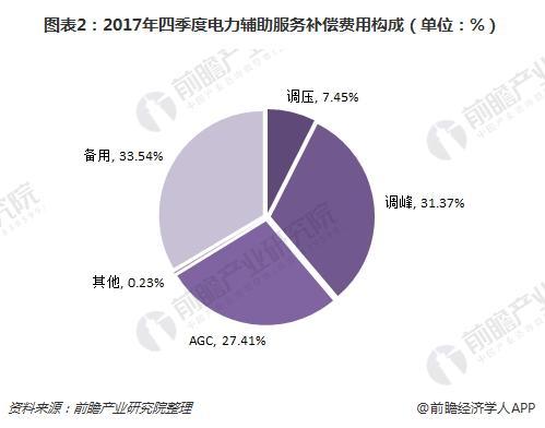 图表2:2017年四季度电力辅助服务补偿费用构成(单位:%)