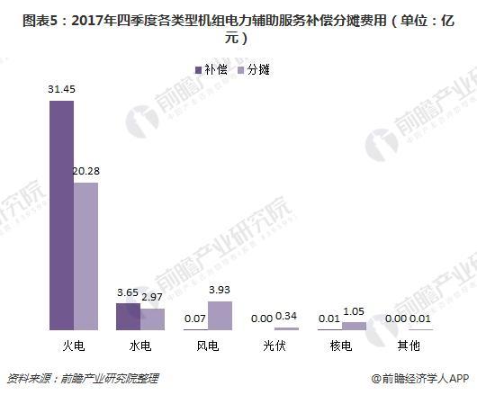图表5:2017年四季度各类型机组电力辅助服务补偿分摊费用(单位:亿元)