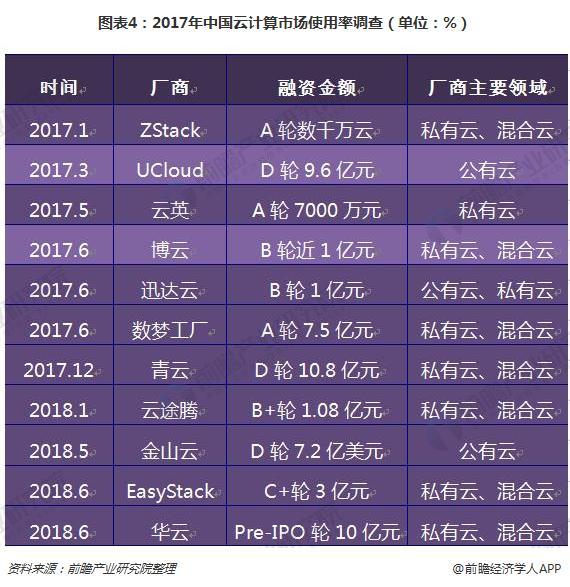 图表4:2017年中国云计算市场使用率调查(单位:%)