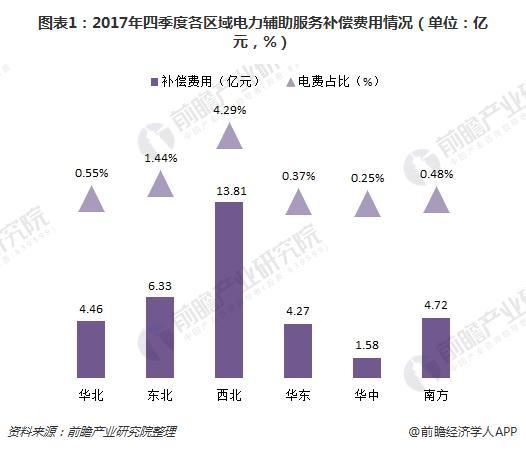 图表1:2017年四季度各区域电力辅助服务补偿费用情况(单位:亿元,%)