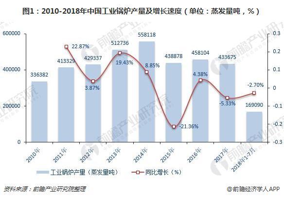 2010-2018年中国工业锅炉产量及增长速度(单位:蒸发量吨,%)
