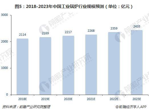 2018-2023年中国工业锅炉行业规模预测(单位:亿元)