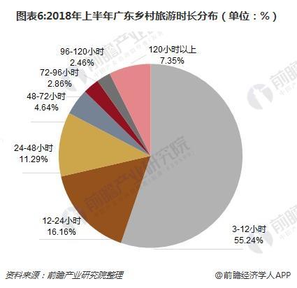 图表6:2018年上半年广东乡村旅游时长分布(单位:%)