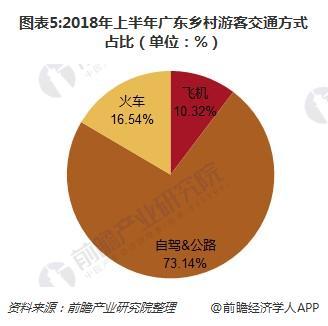 图表5:2018年上半年广东乡村游客交通方式占比(单位:%)