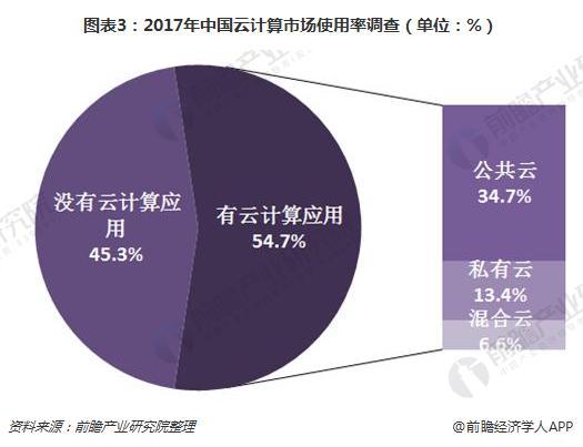 图表3:2017年中国云计算市场使用率调查(单位:%)
