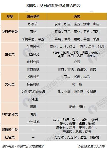 图表1:乡村旅游类型及供给内容