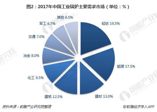 2017年中国工业锅炉主要需求市场(单位:%)
