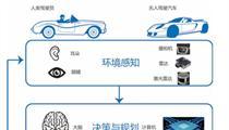 清华发布自动驾驶前沿报告:解密六大关键技术