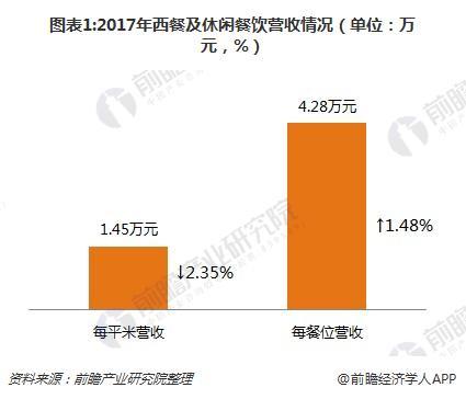 图表1:2017年西餐及休闲餐饮营收情况(单位:万元,%)