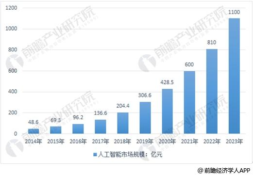 中国人工智能行业规模发展趋势