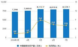 1-7月<em>粗</em><em>钢</em>累计产量为53284.6万吨 累计增长6.3%