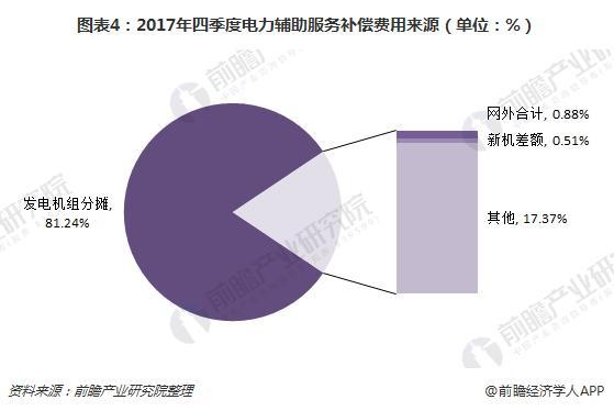 图表4:2017年四季度电力辅助服务补偿费用来源(单位:%)