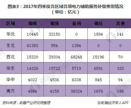 图表3:2017年四季度各区域各项电力辅助服务补偿费用情况(单位:亿元)