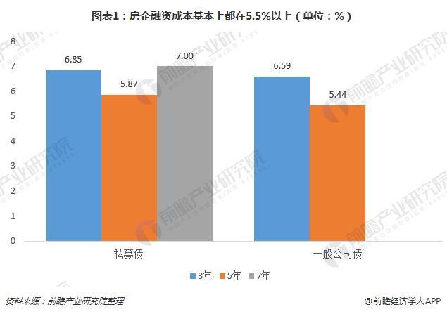 图表1:房企融资成本基本上都在5.5%以上(单位:%)