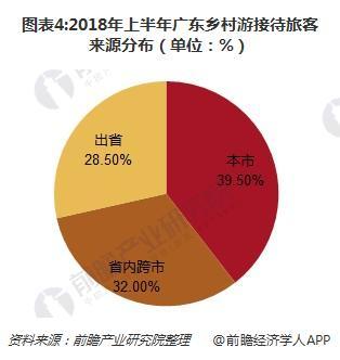 图表4:2018年上半年广东乡村游接待旅客来源分布(单位:%)