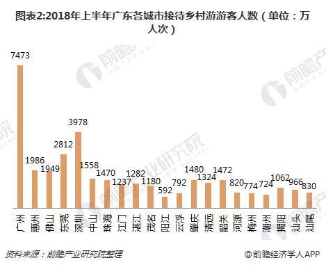 图表2:2018年上半年广东各城市接待乡村游游客人数(单位:万人次)