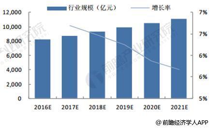 2016-2021年全球检测行业市场规模统计及增速情况预测