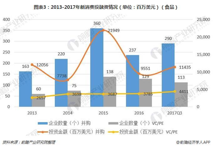 图表3:2013-2017年新消费投融资情况(单位:百万美元)(食品)
