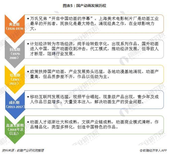 图表5:国产动画发展历程
