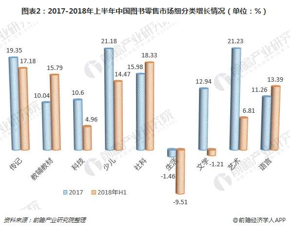 图表2:2017-2018年上半年中国图书零售市场细分类增长情况(单位:%)