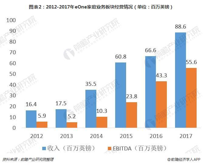 图表2:2012-2017年eOne家庭业务板块经营情况(单位:百万英镑)