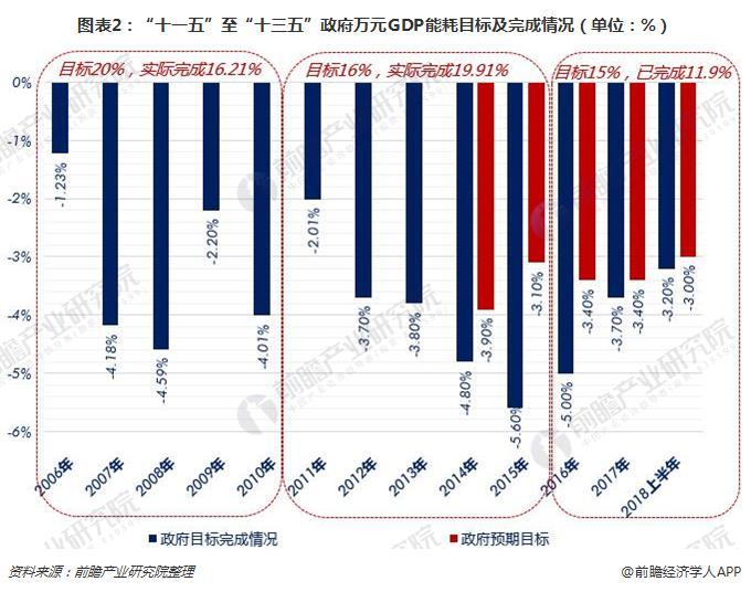 """图表2:""""十一五""""至""""十三五""""政府万元GDP能耗目标及完成情况(单位:%)"""