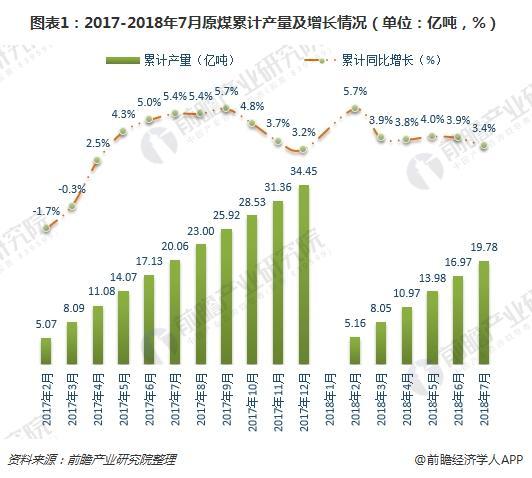图表1:2017-2018年7月原煤累计产量及增长情况(单位:亿吨,%)