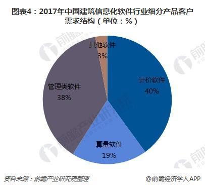 图表4:2017年中国建筑信息化软件行业细分产品客户需求结构(单位:%)