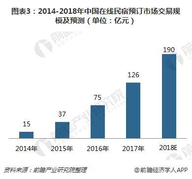 图表3:2014-2018年中国在线民宿预订市场交易规模及预测(单位:亿元)
