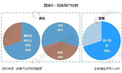 图表5:民宿用户比例