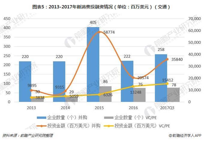 图表5:2013-2017年新消费投融资情况(单位:百万美元)(交通)