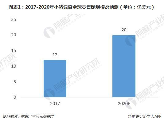 图表1:2017-2020年小猪佩奇全球零售额规模及预测(单位:亿美元)