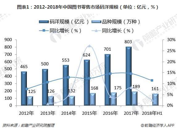 图表1:2012-2018年中国图书零售市场码洋规模(单位:亿元,%)