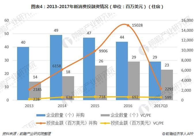 图表4:2013-2017年新消费投融资情况(单位:百万美元)(住宿)