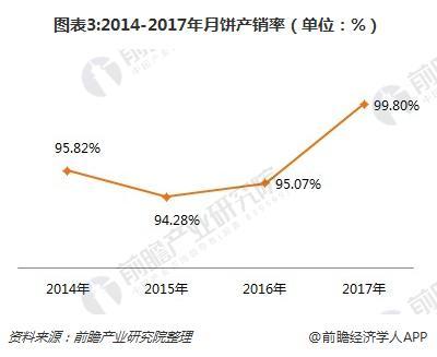 图表3:2014-2017年月饼产销率(单位:%)
