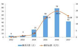 2018年中国<em>保险</em>科技行业投融资现状分析  互联网<em>保险</em>融资遥遥领先