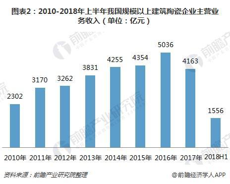 图表2:2010-2018年上半年我国规模以上建筑陶瓷企业主营业务收入(单位:亿元)