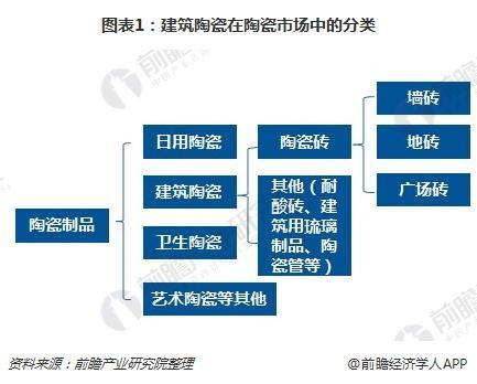图表1:建筑陶瓷在陶瓷市场中的分类