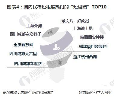 """图表4:国内民宿短租最热门的""""短租圈""""TOP10"""