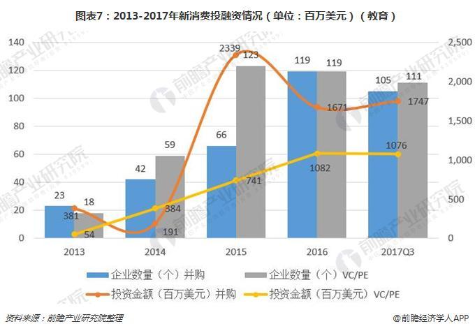 图表7:2013-2017年新消费投融资情况(单位:百万美元)(教育)