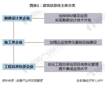 图表1:建筑信息化主体分类