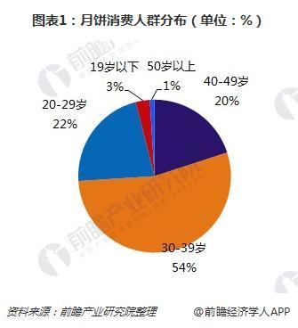 图表1:月饼消费人群分布(单位:%)