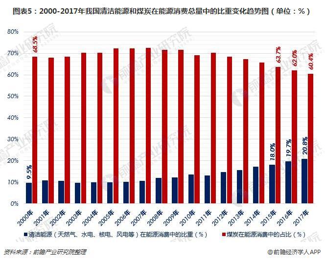 图表5:2000-2017年我国清洁能源和煤炭在能源消费总量中的比重变化趋势图(单位:%)